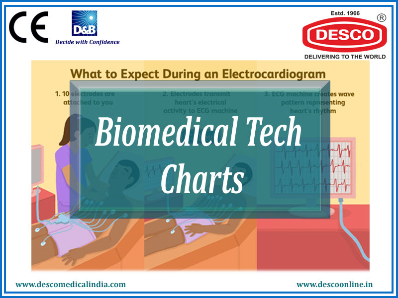 Biomedical Tech Charts