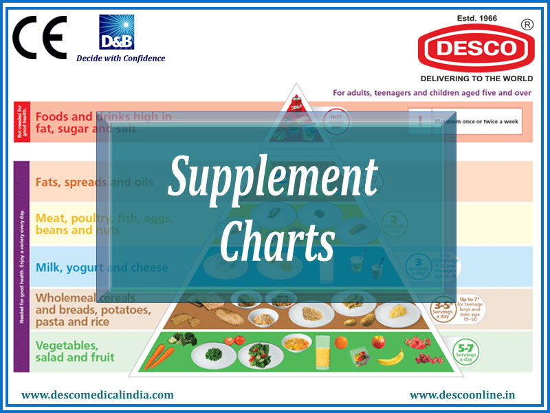 Supplement Charts